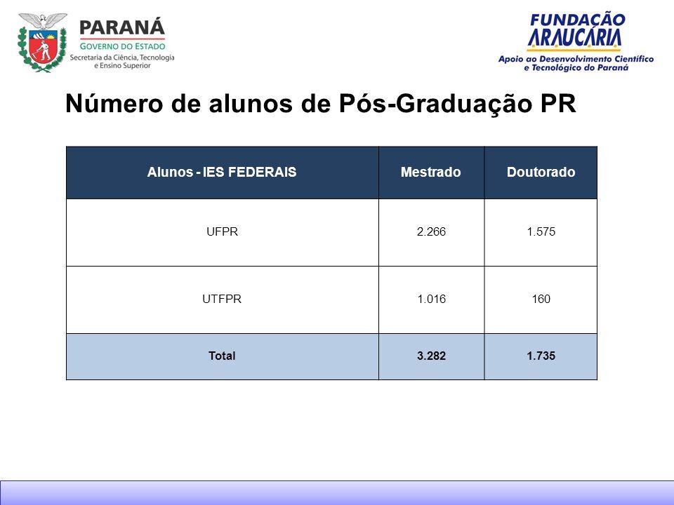 Número de alunos de Pós-Graduação PR Alunos - IES FEDERAISMestradoDoutorado UFPR2.2661.575 UTFPR1.016160 Total3.2821.735