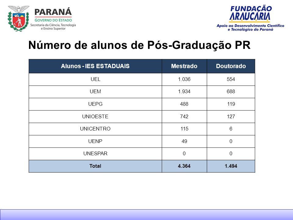 Número de alunos de Pós-Graduação PR Alunos - IES ESTADUAISMestradoDoutorado UEL1.036554 UEM1.934688 UEPG488119 UNIOESTE742127 UNICENTRO1156 UENP490 UNESPAR00 Total4.3641.494