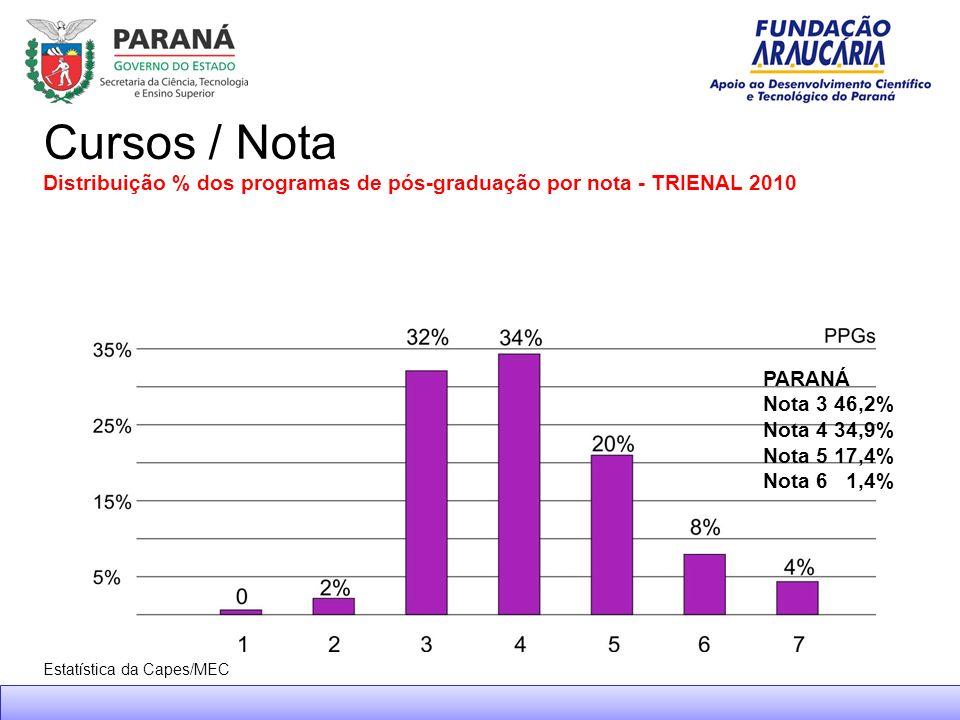 Cursos / Nota Distribuição % dos programas de pós-graduação por nota - TRIENAL 2010 Estatística da Capes/MEC PARANÁ Nota 3 46,2% Nota 4 34,9% Nota 5 17,4% Nota 6 1,4%