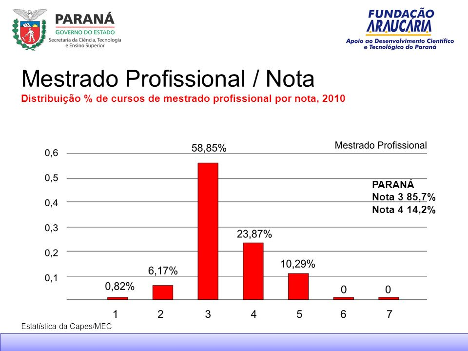 Mestrado Profissional / Nota Distribuição % de cursos de mestrado profissional por nota, 2010 Estatística da Capes/MEC PARANÁ Nota 3 85,7% Nota 4 14,2%