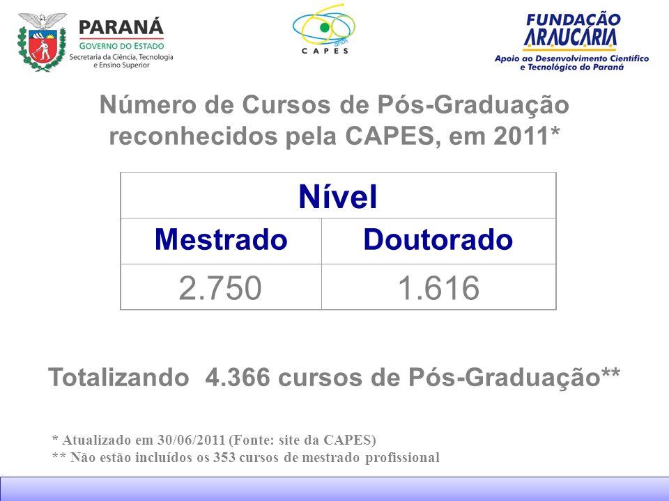 Número de Cursos de Pós-Graduação reconhecidos pela CAPES, em 2011* Nível MestradoDoutorado 2.7501.616 Totalizando 4.366 cursos de Pós-Graduação** * Atualizado em 30/06/2011 (Fonte: site da CAPES) ** Não estão incluídos os 353 cursos de mestrado profissional