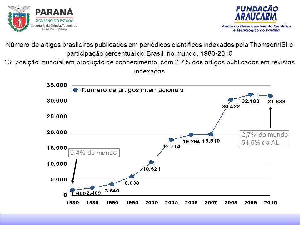 Número de artigos brasileiros publicados em periódicos científicos indexados pela Thomson/ISI e participação percentual do Brasil no mundo, 1980-2010 13ª posição mundial em produção de conhecimento, com 2,7% dos artigos publicados em revistas indexadas Dados ISI Web of Science cu=Brazil AND Document Type=(Article) 0,4% do mundo 2,7% do mundo 54,6% da AL