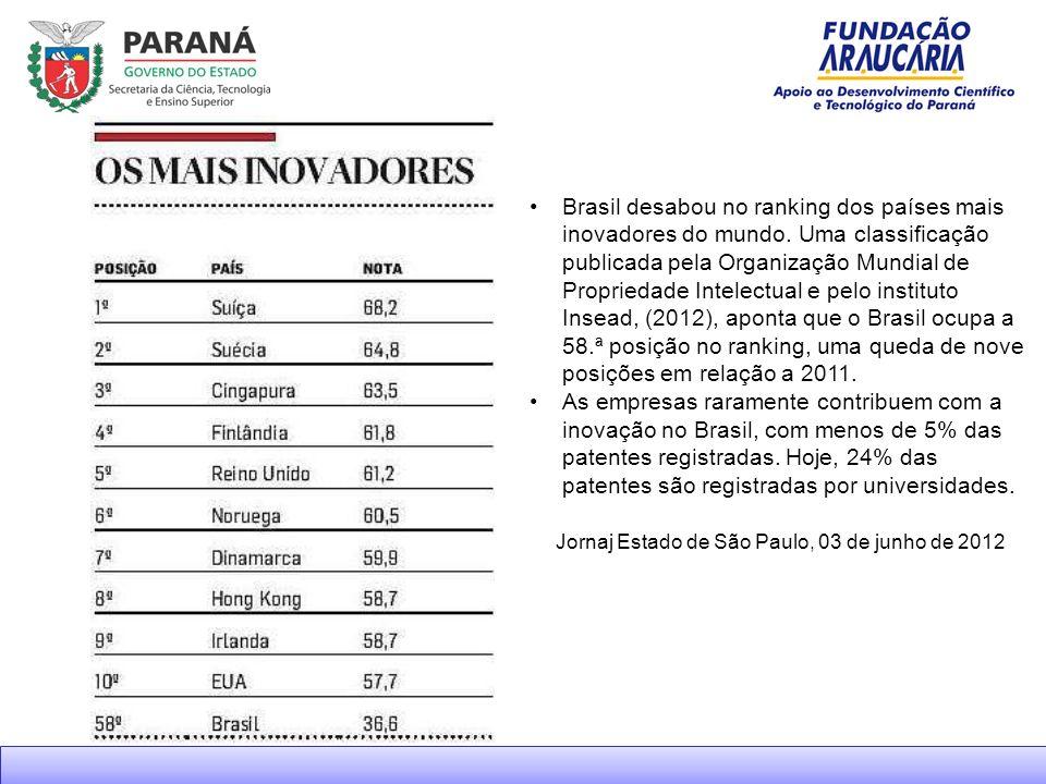 Brasil desabou no ranking dos países mais inovadores do mundo.