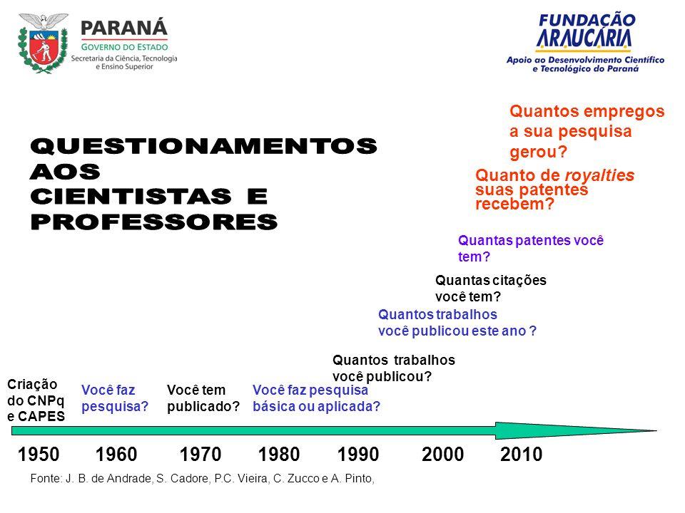 1950 1960 1970 1980 1990 2000 2010 Criação do CNPq e CAPES Você faz pesquisa.