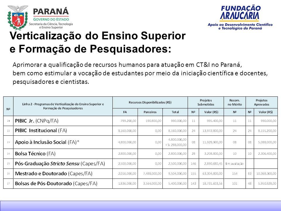 Aprimorar a qualificação de recursos humanos para atuação em CT&I no Paraná, bem como estimular a vocação de estudantes por meio da iniciação científica e docentes, pesquisadores e cientistas.