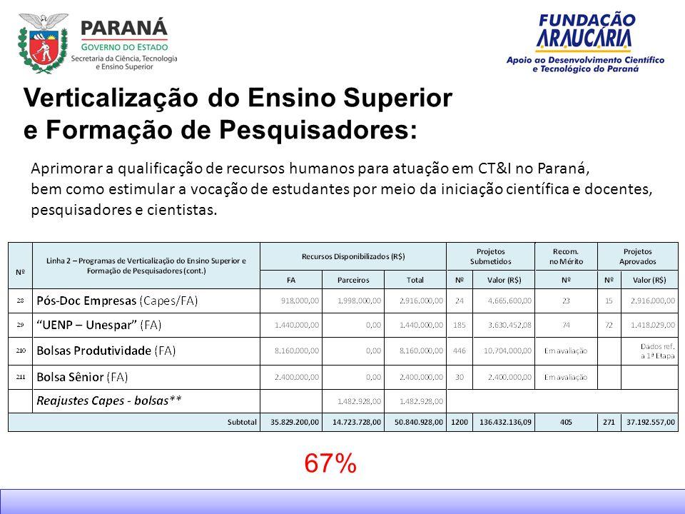 67% Aprimorar a qualificação de recursos humanos para atuação em CT&I no Paraná, bem como estimular a vocação de estudantes por meio da iniciação científica e docentes, pesquisadores e cientistas.