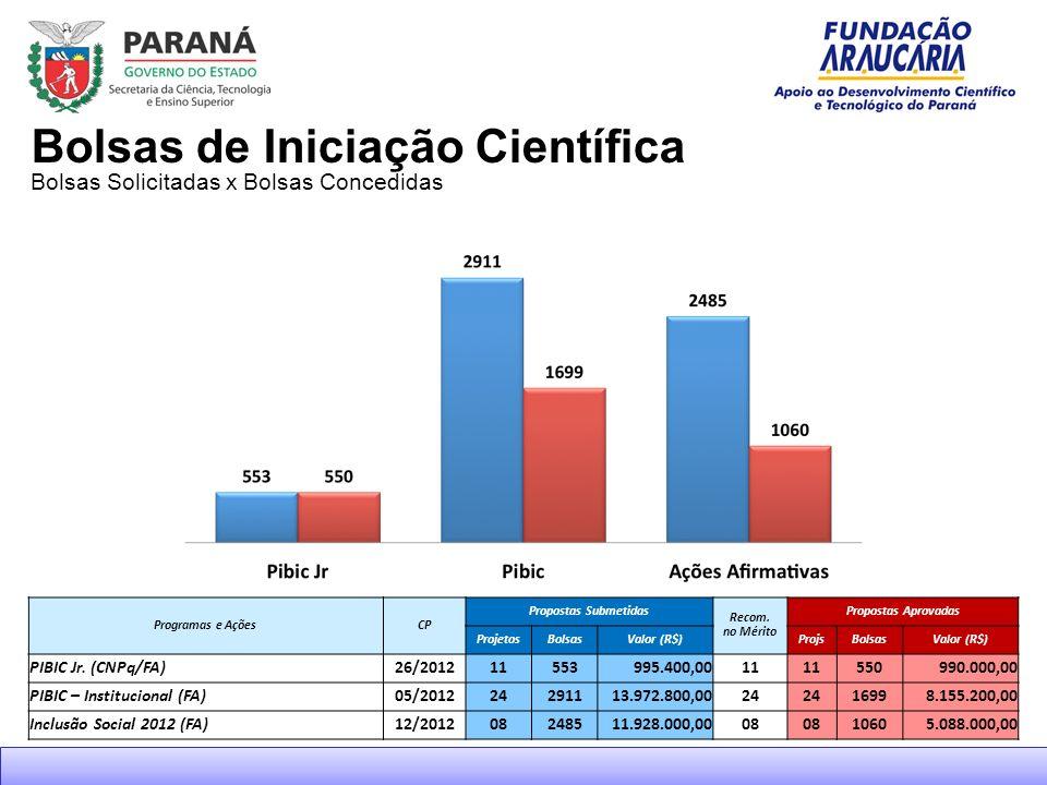 Bolsas Solicitadas x Bolsas Concedidas Bolsas de Iniciação Científica Programas e AçõesCP Propostas Submetidas Recom.