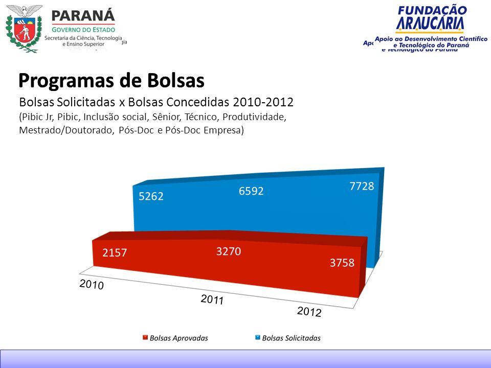Programas de Bolsas Bolsas Solicitadas x Bolsas Concedidas 2010-2012 (Pibic Jr, Pibic, Inclusão social, Sênior, Técnico, Produtividade, Mestrado/Doutorado, Pós-Doc e Pós-Doc Empresa) 2010 2011 2012
