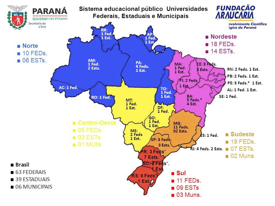 Fomento à Produção Científica e Tecnológica: Objetiva ampliar e consolidar a capacidade de produção do conhecimento e de inovações tecnológicas no Estado do Paraná: 12%