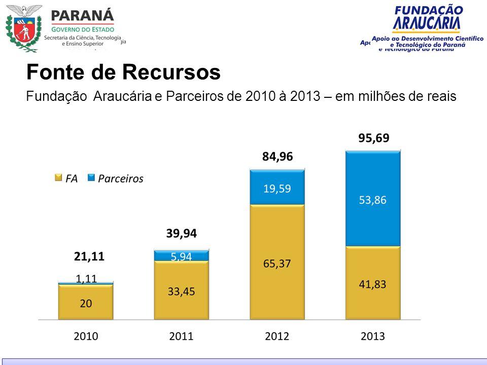 Fundação Araucária e Parceiros de 2010 à 2013 – em milhões de reais Fonte de Recursos
