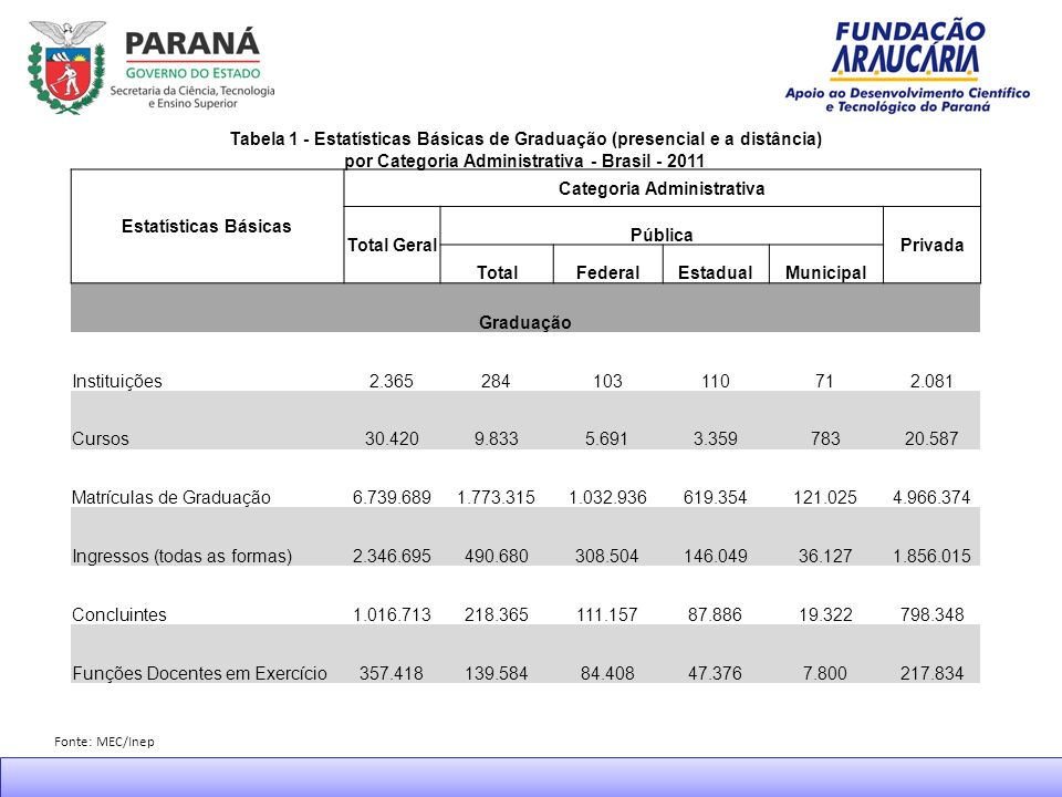 Bolsas Especiais Programas e AçõesCP nº Propostas Submetidas Recom.