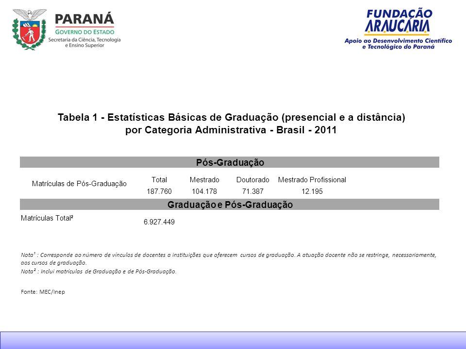 Quem somos A Fundação Araucária faz parte do Sistema Paranaense de C&T, coordenado pela SETI - Secretaria de Ciência, Tecnologia e Ensino Superior do Paraná, e atua em conformidade com a Política de Desenvolvimento em C&T do Governo Estadual, na aplicação de recursos do Fundo Paraná.