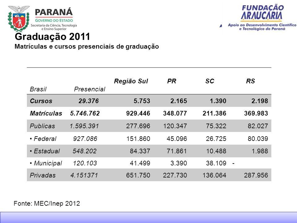 Mestrado / Nota Distribuição % de cursos de mestrado por nota, 2010 Estatística da Capes/MEC PARANÁ Nota 3 84,3% Nota 4 15,6%