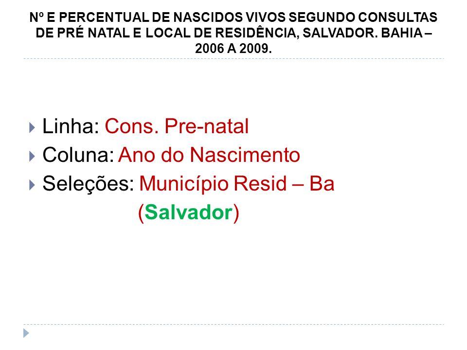 Nº E PERCENTUAL DE NASCIDOS VIVOS SEGUNDO CONSULTAS DE PRÉ NATAL E LOCAL DE RESIDÊNCIA, SALVADOR. BAHIA – 2006 A 2009. Linha: Cons. Pre-natal Coluna: