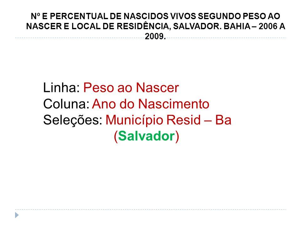 Nº E PERCENTUAL DE NASCIDOS VIVOS SEGUNDO PESO AO NASCER E LOCAL DE RESIDÊNCIA, SALVADOR. BAHIA – 2006 A 2009. Linha: Peso ao Nascer Coluna: Ano do Na