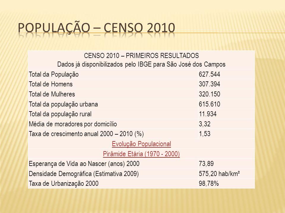CENSO 2010 – PRIMEIROS RESULTADOS Dados já disponibilizados pelo IBGE para São José dos Campos Total da População627.544 Total de Homens307.394 Total