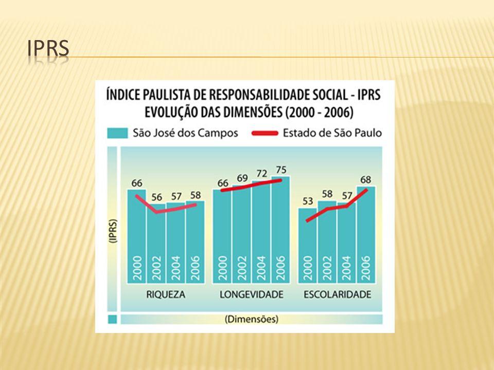 O Plano diretor do Município de São José dos Campos tem um capítulo específico, o de número 6, que trata sobre o Sistemas de Informação Municipal, onde dá muita ênfase para o SIG.