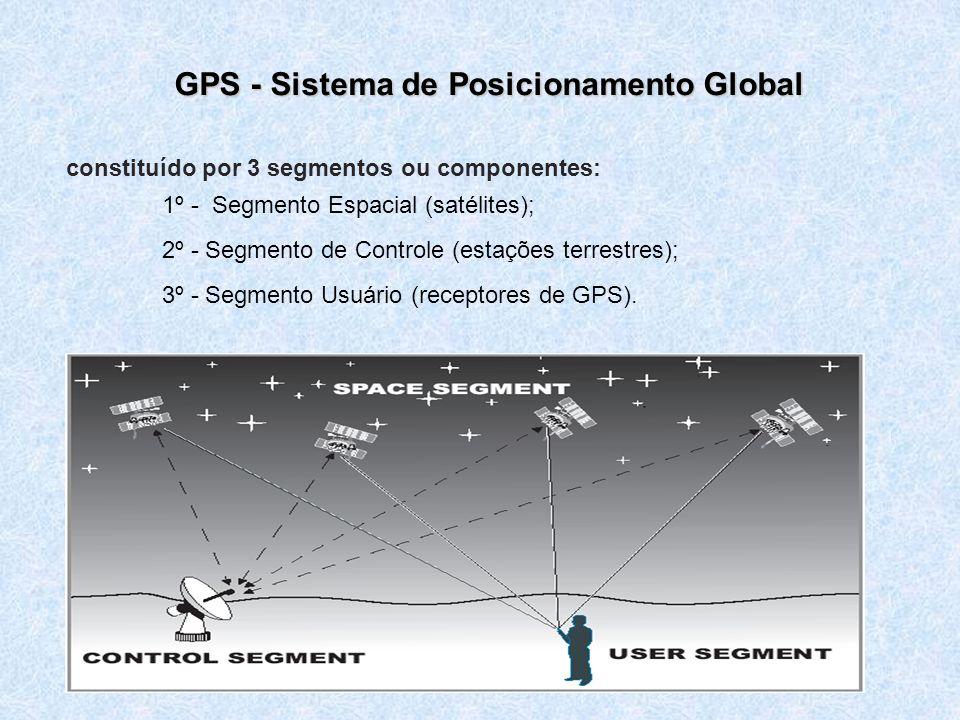GPS - Sistema de Posicionamento Global constituído por 3 segmentos ou componentes: 1º - Segmento Espacial (satélites); 2º - Segmento de Controle (estações terrestres); 3º - Segmento Usuário (receptores de GPS).
