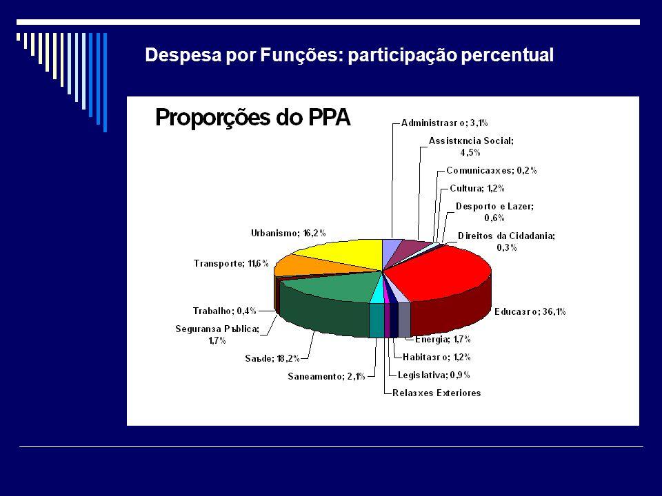 Despesa por Funções: participação percentual