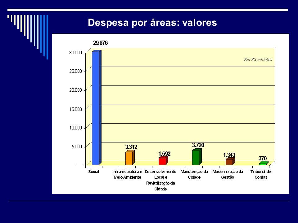 Despesa por áreas: valores Em R$ milhões