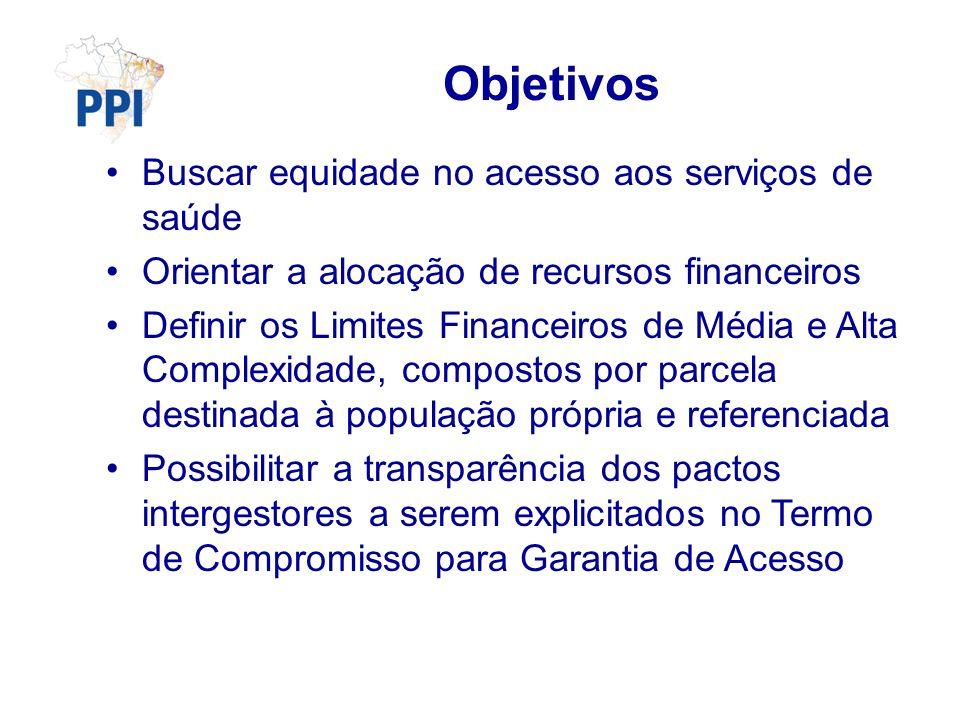Objetivos Buscar equidade no acesso aos serviços de saúde Orientar a alocação de recursos financeiros Definir os Limites Financeiros de Média e Alta C