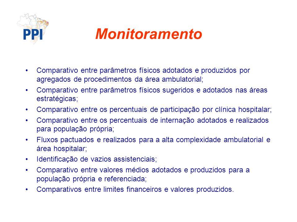 Monitoramento Comparativo entre parâmetros físicos adotados e produzidos por agregados de procedimentos da área ambulatorial; Comparativo entre parâme