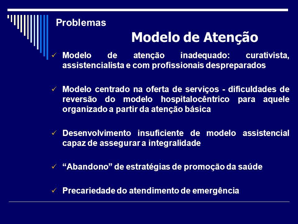 Problemas Modelo de atenção inadequado: curativista, assistencialista e com profissionais despreparados Modelo centrado na oferta de serviços - dificu