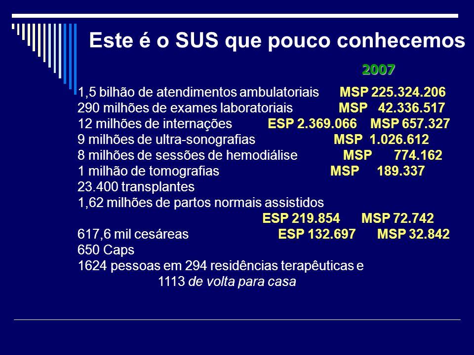 Este é o SUS que pouco conhecemos 1,5 bilhão de atendimentos ambulatoriais MSP 225.324.206 290 milhões de exames laboratoriais MSP 42.336.517 12 milhõ