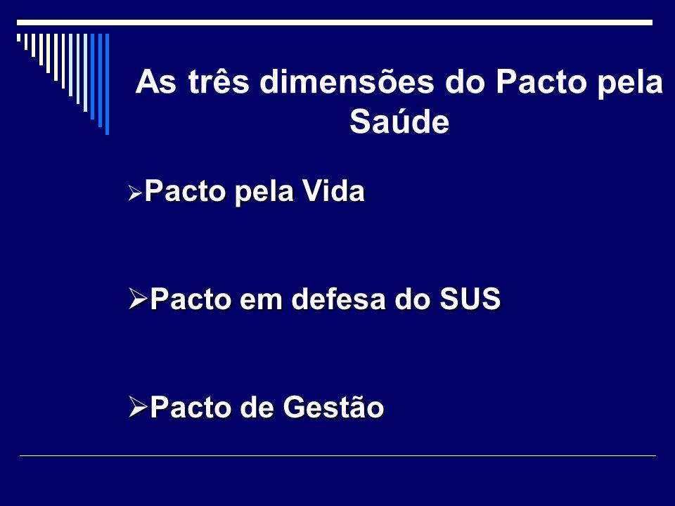 As três dimensões do Pacto pela Saúde Pacto pela Vida Pacto em defesa do SUS Pacto em defesa do SUS Pacto de Gestão Pacto de Gestão