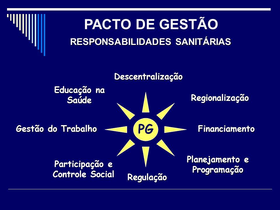 PG Regionalização Planejamento e Programação Descentralização Gestão do Trabalho Educação na Saúde Participação e Controle Social Regulação Financiame