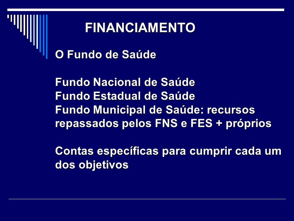 FINANCIAMENTO O Fundo de Saúde Fundo Nacional de Saúde Fundo Estadual de Saúde Fundo Municipal de Saúde: recursos repassados pelos FNS e FES + próprio