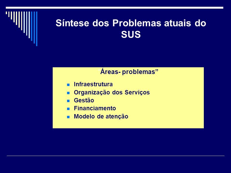 Síntese dos Problemas atuais do SUS Áreas- problemas Infraestrutura Organização dos Serviços Gestão Financiamento Modelo de atenção