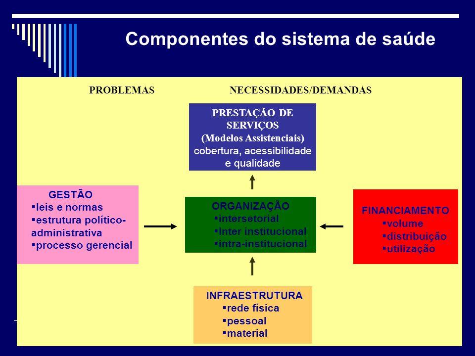 Componentes do sistema de saúde PROBLEMAS NECESSIDADES/DEMANDAS ORGANIZAÇÃO intersetorial Inter institucional intra-institucional INFRAESTRUTURA rede