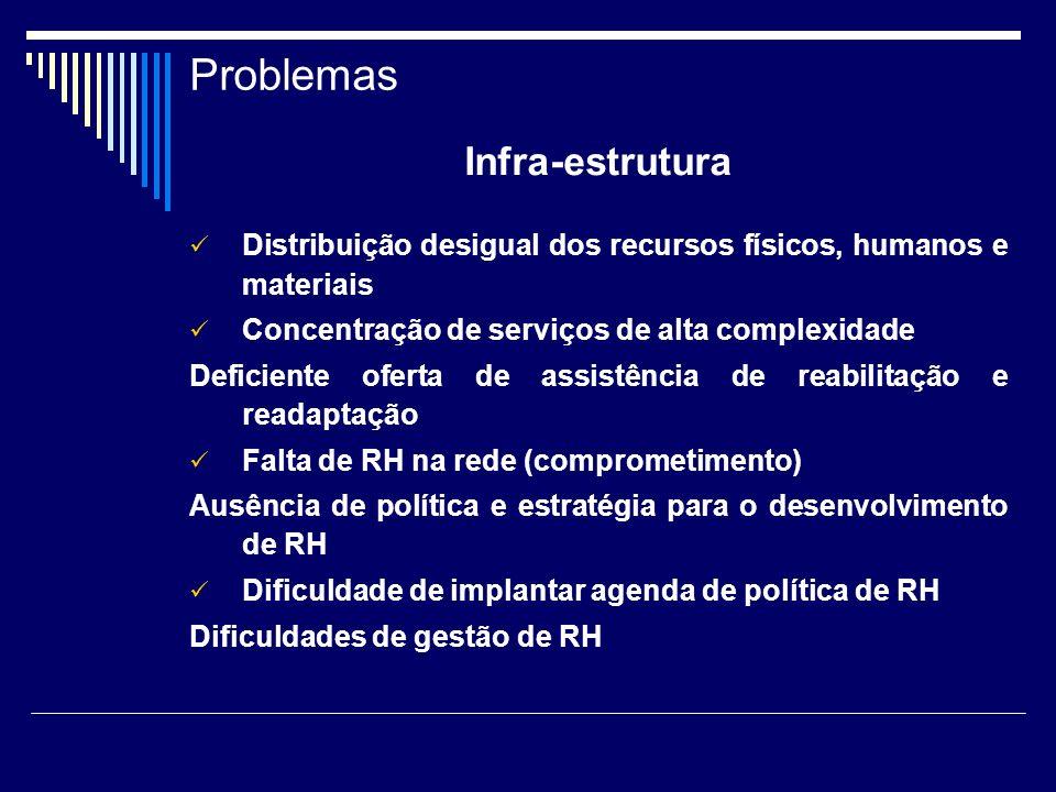 Problemas Infra-estrutura Distribuição desigual dos recursos físicos, humanos e materiais Concentração de serviços de alta complexidade Deficiente ofe