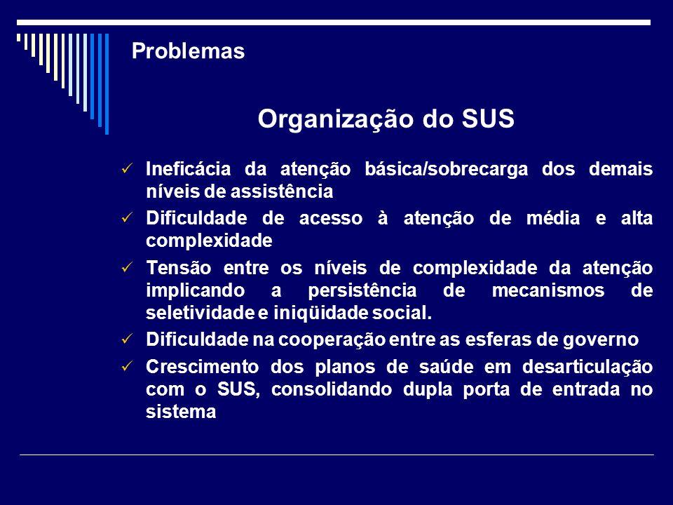 Problemas Organização do SUS Ineficácia da atenção básica/sobrecarga dos demais níveis de assistência Dificuldade de acesso à atenção de média e alta