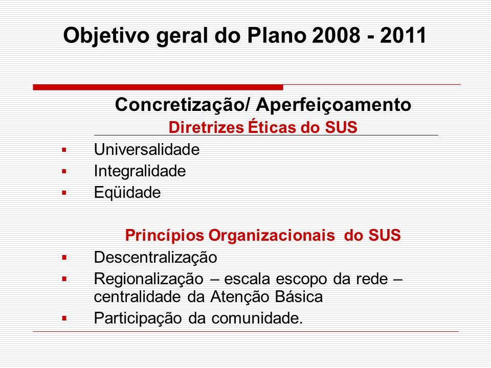 Concretização/ Aperfeiçoamento Diretrizes Éticas do SUS Universalidade Integralidade Eqüidade Princípios Organizacionais do SUS Descentralização Regio