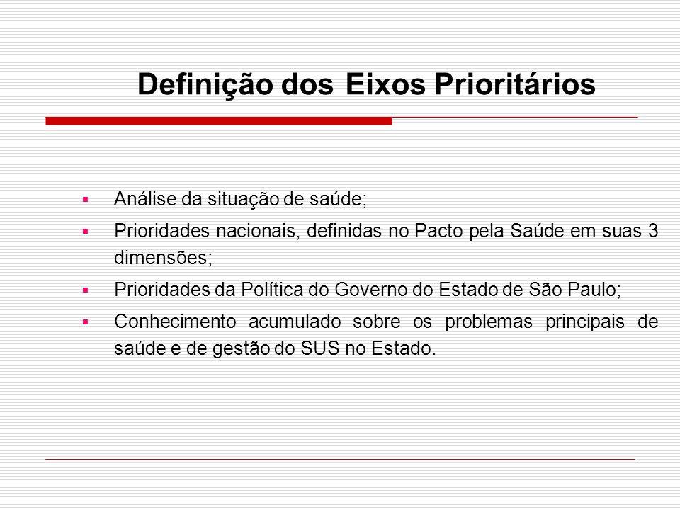 Definição dos Eixos Prioritários Análise da situação de saúde; Prioridades nacionais, definidas no Pacto pela Saúde em suas 3 dimensões; Prioridades d