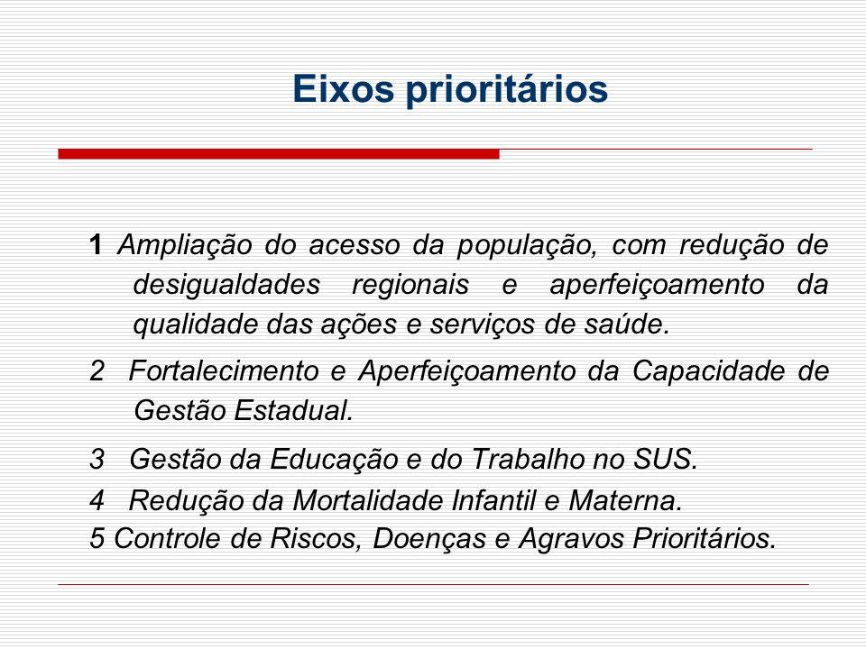 Eixos prioritários 1 Ampliação do acesso da população, com redução de desigualdades regionais e aperfeiçoamento da qualidade das ações e serviços de s