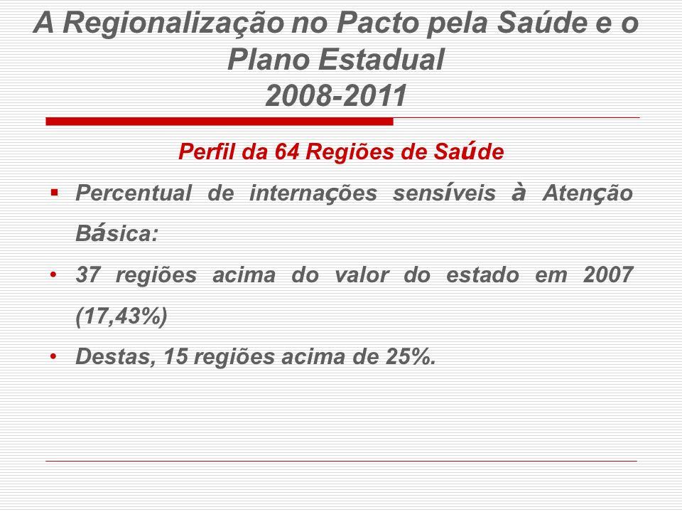 Perfil da 64 Regiões de Sa ú de Percentual de interna ç ões sens í veis à Aten ç ão B á sica: 37 regiões acima do valor do estado em 2007 (17,43%) Des