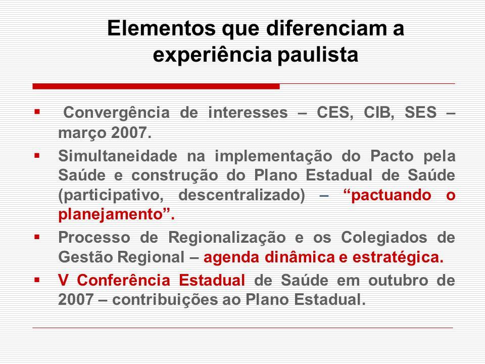 Elementos que diferenciam a experiência paulista Convergência de interesses – CES, CIB, SES – março 2007. Simultaneidade na implementação do Pacto pel