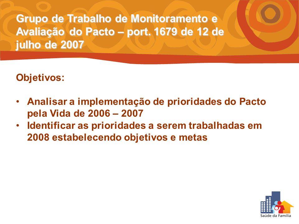 Grupo de Trabalho de Monitoramento e Avaliação do Pacto – port. 1679 de 12 de julho de 2007 Objetivos: Analisar a implementação de prioridades do Pact