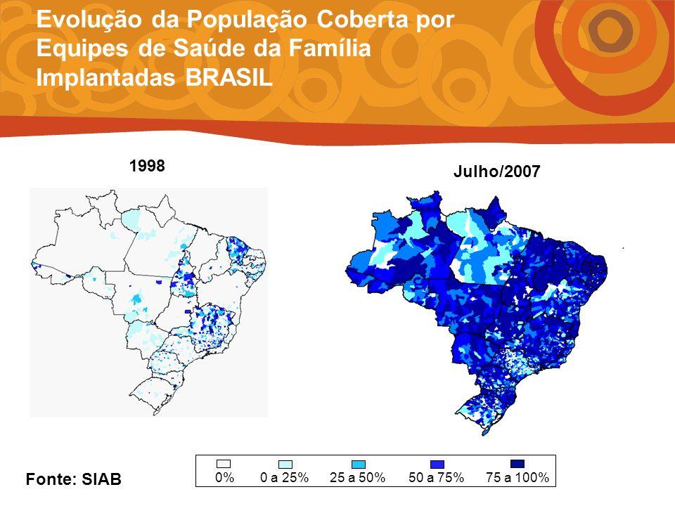 Evolução da População Coberta por Equipes de Saúde da Família Implantadas BRASIL 1998 Julho/2007 0%0 a 25%25 a 50%50 a 75%75 a 100% Fonte: SIAB