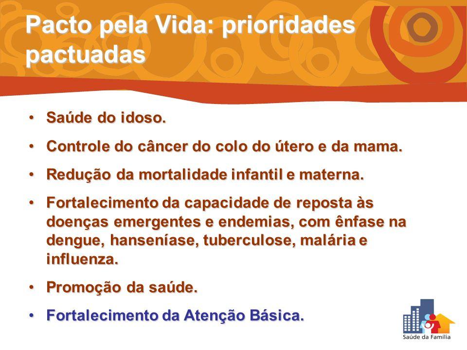 Pacto pela Vida: prioridades pactuadas Saúde do idoso.Saúde do idoso. Controle do câncer do colo do útero e da mama.Controle do câncer do colo do úter
