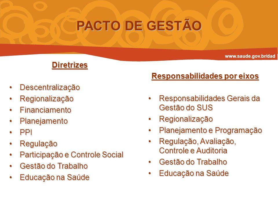 Diretrizes DescentralizaçãoDescentralização RegionalizaçãoRegionalização FinanciamentoFinanciamento PlanejamentoPlanejamento PPIPPI RegulaçãoRegulação