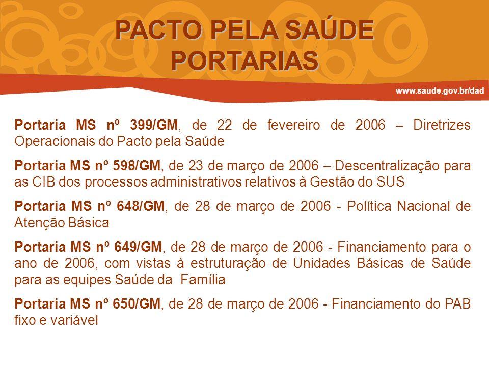 PACTO PELA SAÚDE PORTARIAS Portaria MS nº 399/GM, de 22 de fevereiro de 2006 – Diretrizes Operacionais do Pacto pela Saúde Portaria MS nº 598/GM, de 2