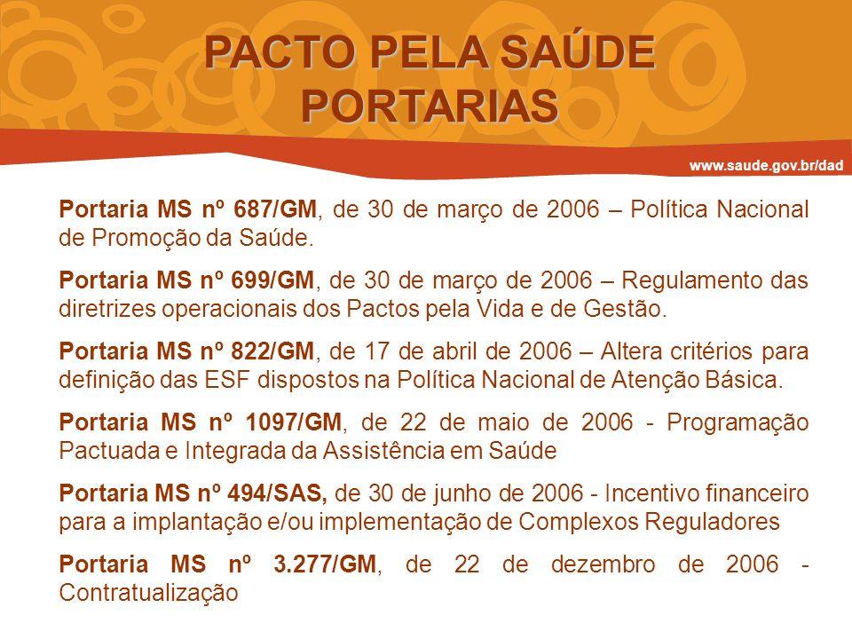 PACTO PELA SAÚDE PORTARIAS Portaria MS nº 687/GM, de 30 de março de 2006 – Política Nacional de Promoção da Saúde. Portaria MS nº 699/GM, de 30 de mar