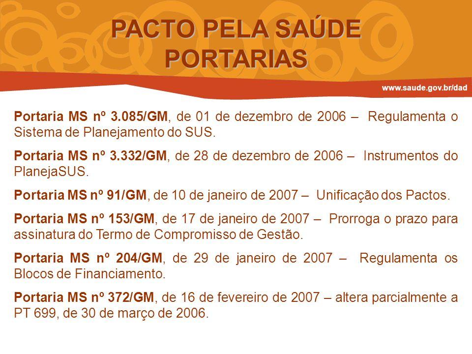 PACTO PELA SAÚDE PORTARIAS Portaria MS nº 3.085/GM, de 01 de dezembro de 2006 – Regulamenta o Sistema de Planejamento do SUS. Portaria MS nº 3.332/GM,