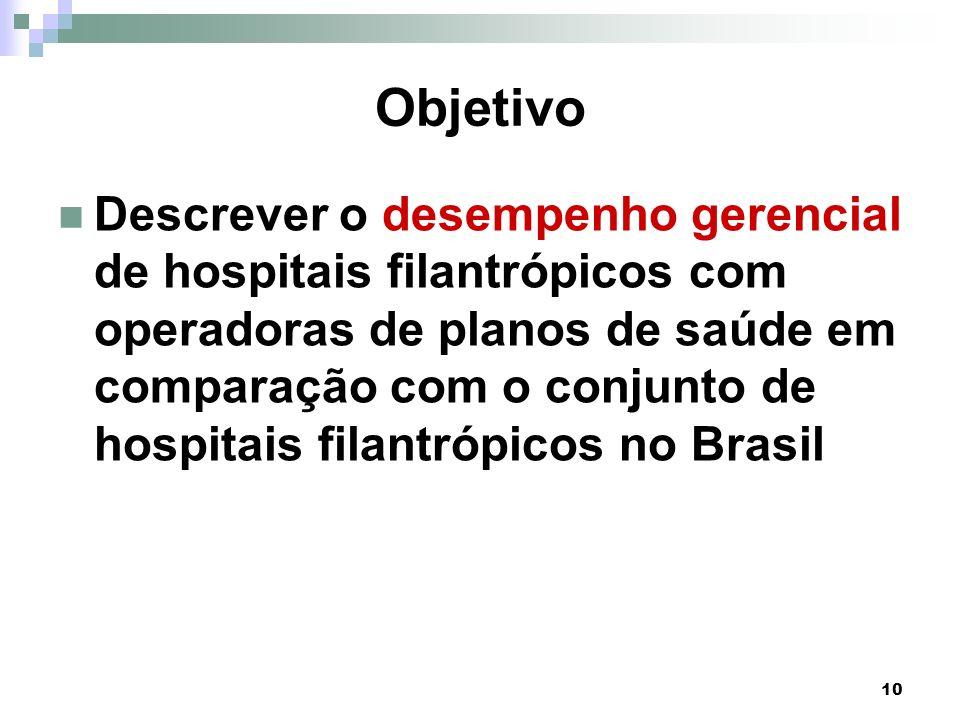 10 Objetivo Descrever o desempenho gerencial de hospitais filantrópicos com operadoras de planos de saúde em comparação com o conjunto de hospitais fi
