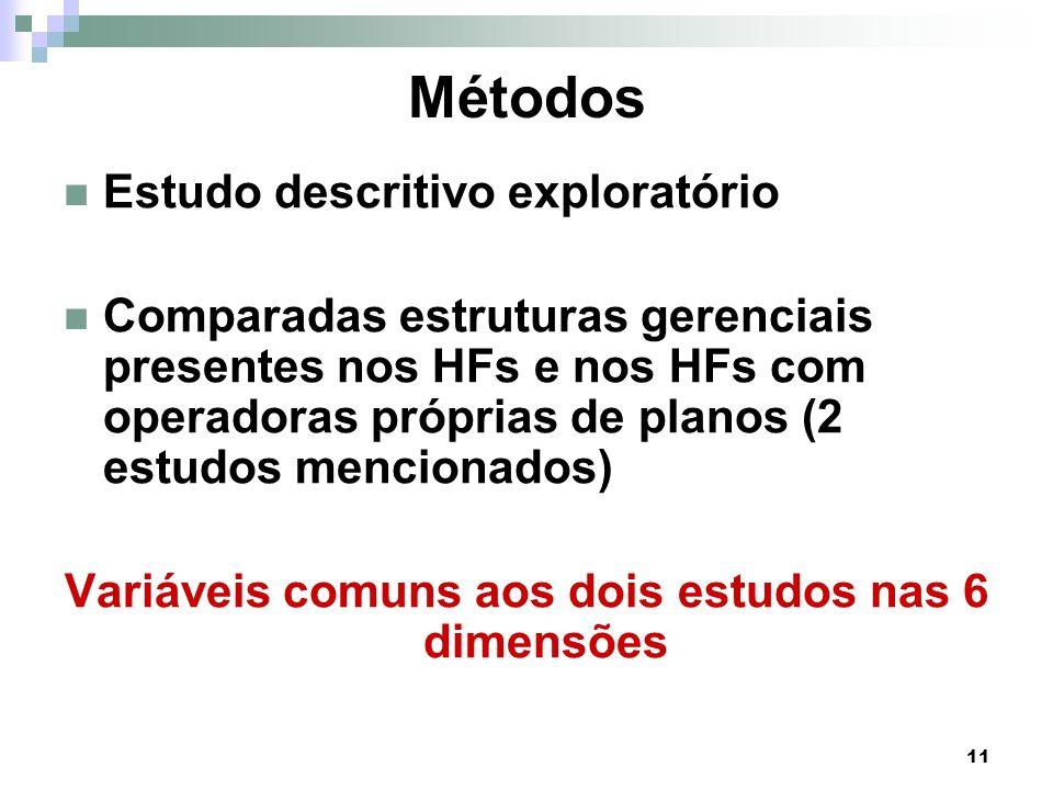 11 Métodos Estudo descritivo exploratório Comparadas estruturas gerenciais presentes nos HFs e nos HFs com operadoras próprias de planos (2 estudos me