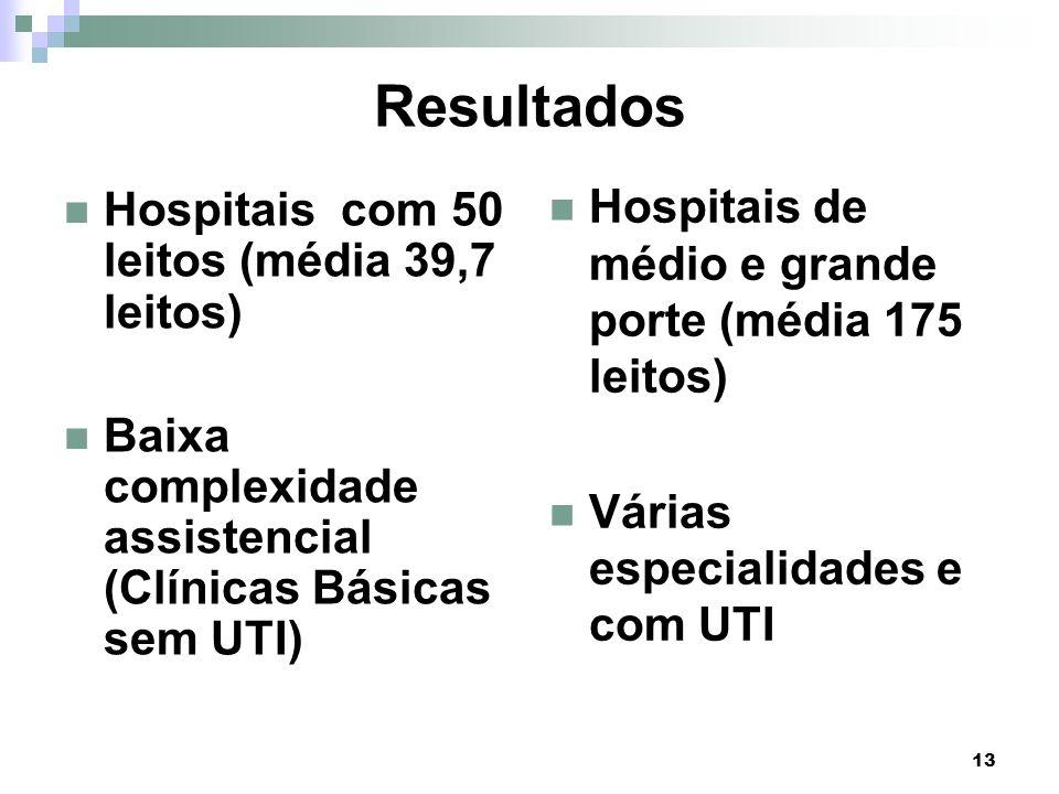 13 Resultados Hospitais com 50 leitos (média 39,7 leitos) Baixa complexidade assistencial (Clínicas Básicas sem UTI) Hospitais de médio e grande porte